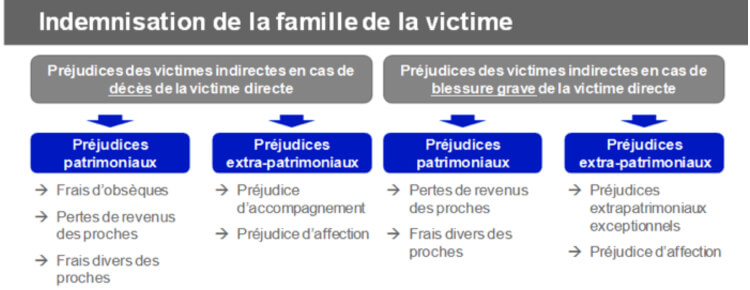 indemnisation des familles de victimes